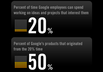 Google 20 percent time has led to a lot of innovation that has helped corporate innovation